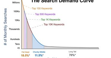 Advantages of utilizing long tail and high CPC AdSense Keywords